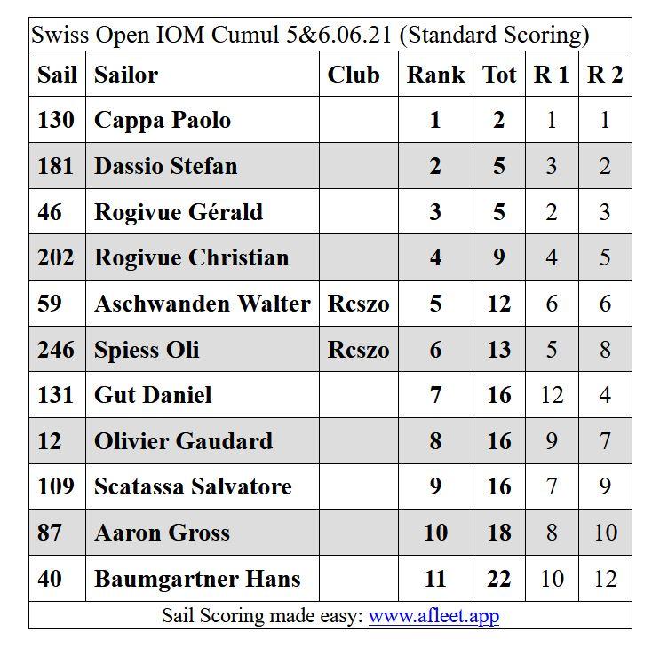 SwissOpenIOMVRCRosel5-6.06.21Resultcomplet.JPG