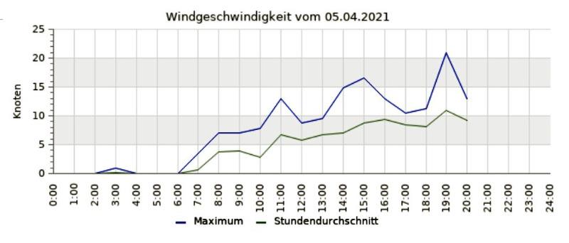 Wind-Ostermontag.jpg